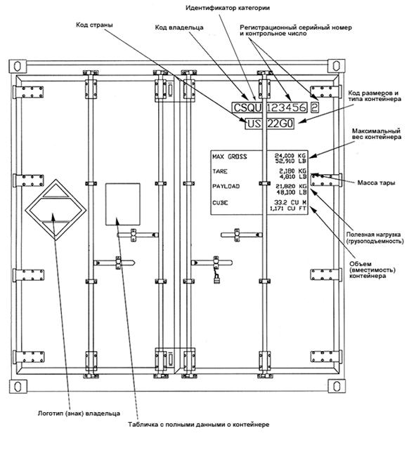 ISO стандарты рефрижераторных контейнеров.
